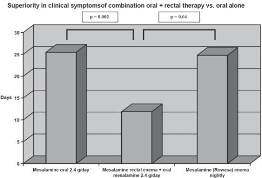 The combination of oral and rectal mesalamine therapy produced earlier and more complete relief of rectal bleeding than oral and rectal therapy alone. Pairwise analysis revealed that combination therapy resulted in significantly fewer days to cessation of rectal bleeding compared with either the mesalamine enema (p = 0.04 generalized Wilcoxon test) or mesalamine tablet group (p = 0.002, generalized Wilcoxon test) alone. Adapted from data: Safdi et al (1997).