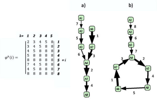 Two simple examples of exactly solvable linear kinetics. a) non-branching network without cycles. b) network with a unique sink which is a cycle. On the left, ϕ(i) map is shown for the network a). The order of kinetics parameters is shown both by integer numbers (ranks) and the thickness of arrows (faster reactions are thicker).