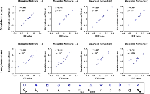 The similarity between inter-scan ICC-based reliability and inter-scan Pearson correlation coefficients for S-AAL-based networks.The reliability and correlation analyses revealed highly consistent results (r>0.9 under most conditions), ruling out the possibility of linear scaling biases of network metrics across test and retest scans that will lead to low TRT reliability.