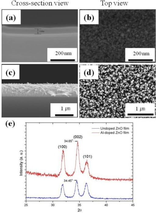 SEM images of the AZO seed layer and ZnO nanorods. (a, b) The AZO seed layer was grown on bare Si and (c, d) ZnO nanorods were grown on AZO seed layer. (e) X-ray diffraction patterns of Al-doped and undoped ZnO films grown on bare Si by ALD.