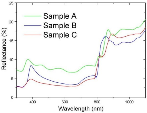 The reflectance spectra of sample A, sample B, and sample C.