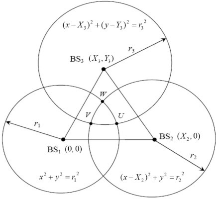 Geometry layout of the three circles.