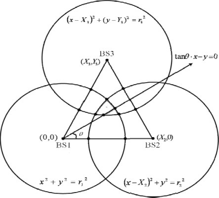 Geometry layout of the three circles and a line.
