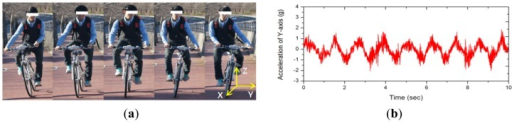 The weaving motion and its acceleration in experimental ride. (a) weaving motion accompanying uphill ride; (b) Y-axis acceleration