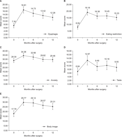 Changes of mean score of QLQ-STO22 scales with statistical significance. (A) Dysphagia, (B) eating restriction, (C) anxiety, (D) taste, and (E) body image score increased after surgery and gradually decreased afterwards. Error bars represent 95% confidence interval.