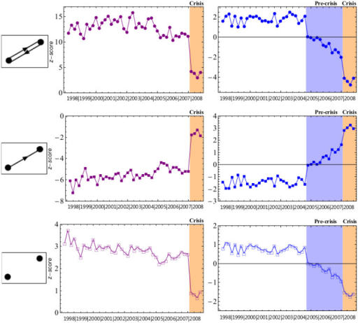 Temporal evolution of the dyadic z-scores:  under the DRG (top-left, purple circles) and the DCM (top-right, blue circles),  under the DRG (middle-left, purple, full squares) and the DCM (middle-right, blue, full squares),  under the DRG (bottom-left, purple, empty squares) and the DCM (bottom-right, blue, empty squares).