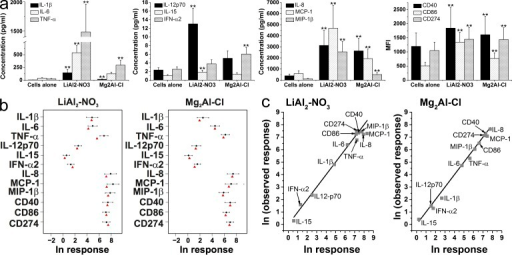 Multiple DC responses induced by newly synthesized LDHs can be predicted with a high degree of accuracy. (a) DC responses to LiAl2-NO3 and Mg2Al-Cl were assessed as in Fig. 2. Error bars show one standard error. **, P < 0.01 versus cells alone. Four independent experiments were performed, each with three or four biological replicates. (b and c) DC responses to LiAl2-NO3 and Mg2Al-Cl were predicted with Eq. 1 following calibration of the model using data from Fig. 2. In b, the mean and 95% CIs for the measured responses are indicated (diamonds and short horizontal lines) with the predicted value (triangles) immediately below. In c, observed ln responses are shown along a straight line of gradient 1, and the predicted ln responses as squares on the same plot.