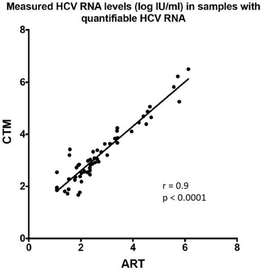 Correlation between the CTM and the ART in samples with quantifiable HCV RNA levels.r: Spearman correlation; p: p-value.