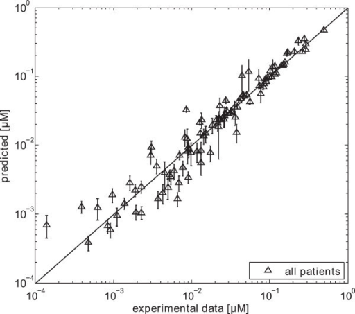 Correlation between predicted mean values and experimental data. Mean concentration values at the same time points as the experimental data were monitored for all patients.