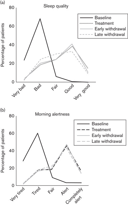Sleep quality and morning alertness: (a) percentage of patients with very good, good, fair, bad, and very bad sleep quality at baseline, during treatment, at immediate, and at late withdrawal. (b) Percentage of patients who felt completely alert, alert, fair, tired, and very tired at baseline, during treatment, at immediate, and at late withdrawal.