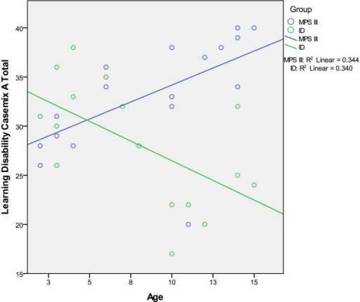 Graph showing the relationship between age anddisability score.