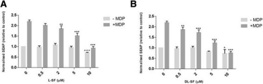 L- and D, L-SFN are able to significantly suppress MDP-induced SEAP activity in NOD2 G908R cells. NOD2 G908R cells were treated for 24 h with 0.2 μg/ml MDP in the presence or absence of L- (A) or D, L-SFN (B). Media was collected and added to QUANTI-Blue™ solution and left at room temperature for 5-15 min before being measured using a spectrophotometer at 650 nm. Data shown = mean ± SD, data representative of three independent experiments. + p < 0.05, ++ p < 0.01, +++ p < 0.001 comparison to 0 μM –MDP. *p < 0.05, **p < 0.01, ***p < 0.001, comparison to 0 μM + MDP.