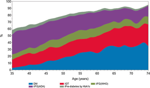 Percent of the total sample presenting a glucose abnormality by category and age. Brazilian Longitudinal Study of Adult Health (ELSA-Brasil), N = 15102, 2008-2010. Smoothing performed using a spline routine (Statistical Analysis System). DM = diabetes mellitus; IGT = impaired glucose tolerance; iIFG (WHO) = isolated impaired fasting glucose; iIFG(ADA) represents the additional cases of IFG when ascertained by the ADA criteria; iPre-diabetes by HbA1c represents the additional cases of intermediate hyperglycemia when diagnosed by ADA criteria; WHO = World Health Organization; ADA = American Diabetes Association. See Methods for diagnostic criteria.