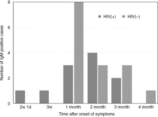 CHIKV specific IgM detection in HIV (−) and HIV (+) individuals after onset of symptoms, Dominican Republic 2014.