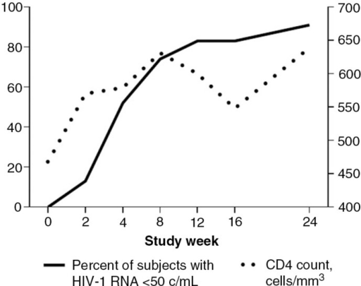 E/C/F/TAF in adolescents: virologic success and CD4 recovery.