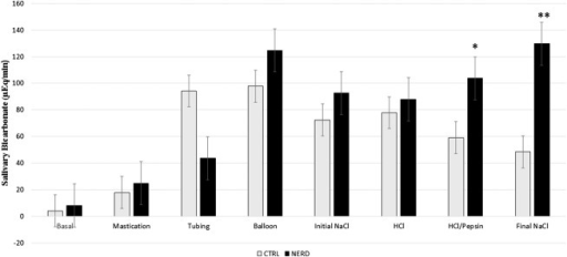 Salivary bicarbonate output in the control group (CTRL) and patients with nonerosive reflux disease (NERD) (*P < 0.05 and **P < 0.01, which is significant). Salivary bicarbonate secretion is significantly higher in patients with NERD during chemical stimulation with HCl/Pepsin (acid/pepsin) and final NaCl (final saline).