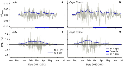 Seasonal increase in short-term pH and temperature variability.High-pass filtered pH (a, b) and temperature (c, d) at the Jetty and Cape Evans (10-day, 10-d HPF). Blue lines are the s.d. of a 10-day moving average on the high frequency data (grey line). Daylight is noted by colored x-axis bars.