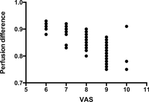 Correlation between perfusion difference and VAS pain score. Data were statistically assessed with Spearman's correlation coefficient, ranging from 1 for perfect correlation to −1 for inverse correlation (0 value indicates no correlation between perfusion difference and VAS score).