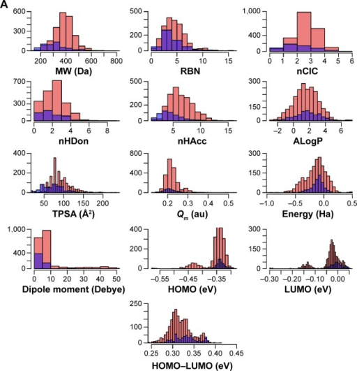 Histograms of the molecular descriptors for actives/inactives (A) and active I/active II DPP4 inhibitors (B).Notes: Actives/active I and inactives/active II are shown in red and blue, respectively; purple regions represent their overlap.Abbreviations: ALogP, Ghose–Crippen octanol–water partition coefficient; HOMO, highest occupied molecular orbital; HOMO–LUMO, energy gap between the HOMO and LUMO states; LUMO, lowest unoccupied molecular orbital; MW, molecular weight; nCIC, number of rings; nHAcc, number of hydrogen bond acceptors; nHDon, number of hydrogen bond donors; Qm, mean absolute charge; RBN, rotatable bond number; TPSA, topological polar surface area.