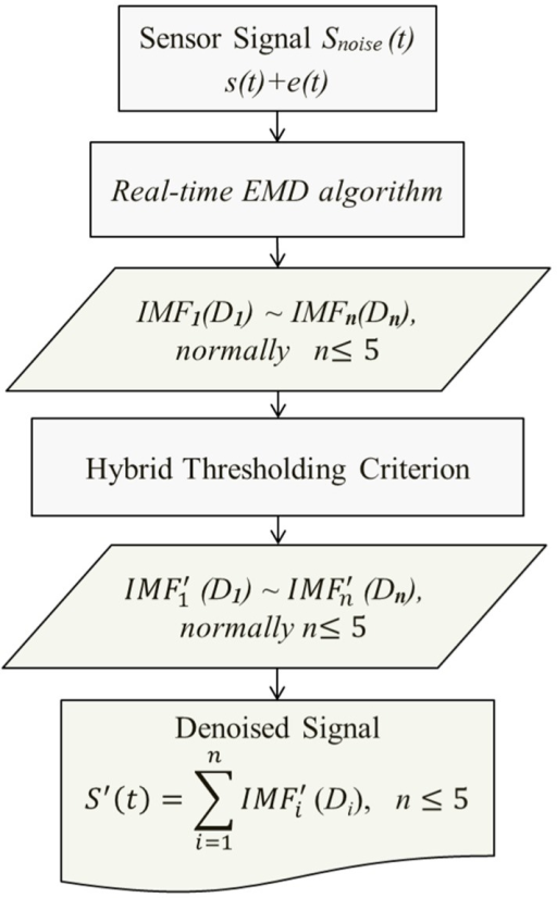 Flowchart of the real-time EMD based hybrid thresholding filtering process.