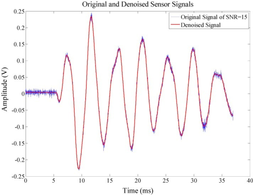 A sensor output signal from the structural response within noise.