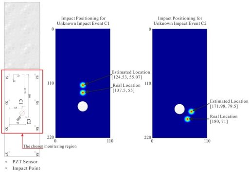 Estimations of impact locations for two unknown impact events on the cutout CFRP structure.