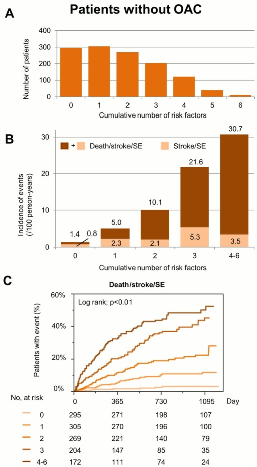 (A) The number of patients for each cumulative number of risk factors in patients without oral anticoagulant (OAC). (B) Incidence of death/stroke/systemic embolism (SE) during follow-up for each cumulative number of risk factors in patients without OAC. (C) Kaplan-Meier curves for the incidence of events during follow-up in patients without OAC. Risk factors are the following 6 components; advanced age, underweight, previous stroke/SE/TIA, heart failure, CKD, and anemia.