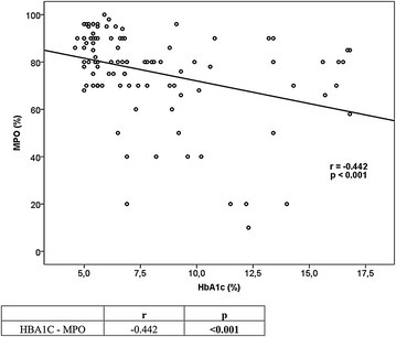 Correlation between HbA1c and MPO in all groups