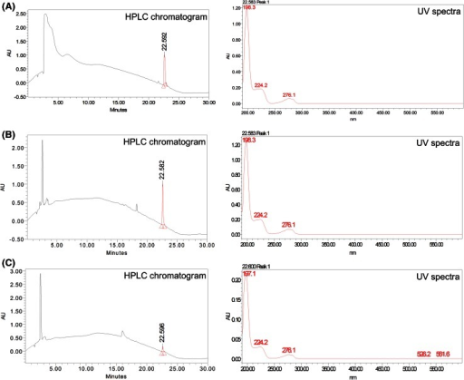 HPLC analysis of steviol quantification in A. heterophyllum accessions. a HPLC chromatogram and UV spectra of steviol standard, b HPLC chromatogram and UV spectra of high content accession, c HPLC chromatogram and UV spectra of low content accession