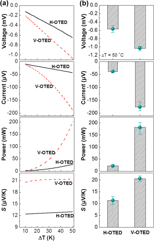 (a) Comparison of thermoelectric (TE) characteristics (voltage, current, power, and Seebeck coefficient (S)) between horizontal (H-OTED) and vertical (V-OTED) devices with the 230 μm-thick PEDOT:PSS_ANL films (RA/P = 1.5) as a function of temperature difference.(b) TE characteristics between the two OTEDs (H-OTED and V-OTED) at ΔT = 50 K.