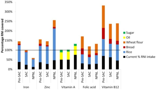 Estimated total RNI intake from current diet and fortified rice, bread, wheat flour, sugar, and oil.
