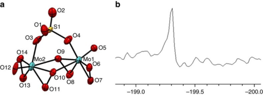 Characterization of the anionic cluster [(μ-SO4)Mo2O2(μ-O2)2(O2)2] in (R,R)-1b.(a) ORTEP view of [(μ-SO4)Mo2O2(μ-O2)2(O2)2]2− dianion in (R,R)-1b with the atom numbering scheme. (b) 95Mo NMR spectrum of (R,R)-1b in DMF-d7 (0.05 M, 22 °C).