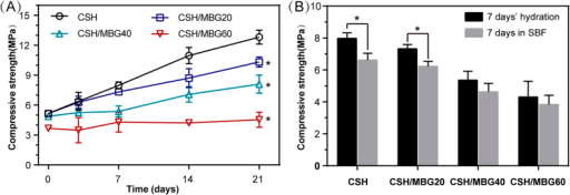 (A) Compressive strength of CSH and CSH/MBG scaffolds cured for various time periods (n = 3; *indicated significant differences compared to CSH, P < 0.05); (B) the compressive strength of CSH and CSH/MBG scaffolds after 7 days' hydration and following 7 days' immersion in SBF (n = 3; *indicated significant differences, P < 0.05).