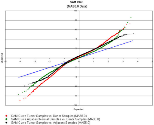 Overlayed SAM plots (for details, see Materials and Methods) from the donor v tumor, donor v adjacent normal and tumor v adjacent normal analyses. Each of the SAM plots was overlayed to direct comparison of the plots. The diagonal line represents no differential gene expression where the observed d value equals the expected d value after 1000 permutations of the class labels. Genes that are differentially expressed are displaced from the diagonal (greater than 0 for up regulation and less than 0 for down regulation). Genes that are more differentially expressed are more displaced from the diagonal than those that are closer to the diagonal. For each of the comparisons, a plot is generated from the d values of the 12625 probe sets in the two specimen groups. Red = donor v tumor plot; green = adjacent normal v tumor plot; black = adjacent normal v donor plot.