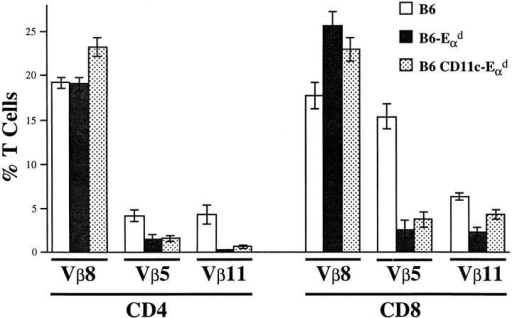 Clonal deletion of T cells as a consequence of Eαd transgene  expression. Flow cytometric analysis of Vβ8, Vβ5, and Vβ11 expression  among CD4+ and CD8+ LN T cells. B cell–depleted LN cells of the  three indicated mouse strains (n = 8/strain) were triple stained with anti– CD4-PE, anti–CD8-R613, and either anti–Vβ8.1,8.2-FITC, Vβ5.1,5.2FITC, or Vβ11-FITC, respectively. Results are expressed as a percentage  of Vβ+CD4+ and Vβ+CD8+ cells.