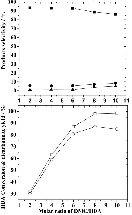 Effect of the DMC/HDA molar ratio on HDA conversion, yield of dicarbamate and selectivity for reaction products. Reaction conditions: HDA, 200 mmol; ZnAlPO4, 1.0 g; timeframe, 8 h; temperature, 353 K. (Legend: (□) HDA conversion; (○) yield of dicarbamate; (■), (●) and (▲) denote selectivity for dicarbamate, monocarbamate and N-methylated-carbamate, respectively.)