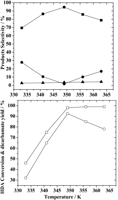 Effect of the reaction temperature on HDA conversion, yield of dicarbamate and selectivity for reaction products. Reaction conditions: HDA, 200 mmol; ZnAlPO4, 1.0 g; DMC/HDA, 8; time, 8 h. (Legend: (□) HDA conversion; (○) yield of dicarbamate; (■), (●) and (▲), selectivity for dicarbamate, monocarbamate and N-methylated-carbamate, respectively.)