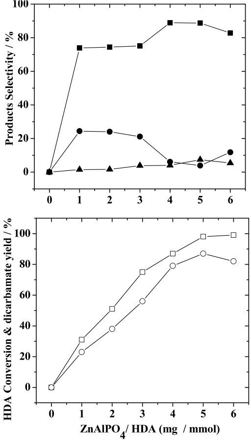 Effect of the ZnAlPO4/HDA ratio (mg/mmol) on HDA conversion, yield of dicarbamate and selectivity for reaction products. Reaction conditions: HDA, 200 mmol; DMC/HDA, 8; time, 8 h; temperature, 353 K. (Legend: (□) HDA conversion; (○) yield of dicarbamate; (■), (●) and (▲), selectivity for dicarbamate, monocarbamate and N-methylated-carbamate, respectively.)