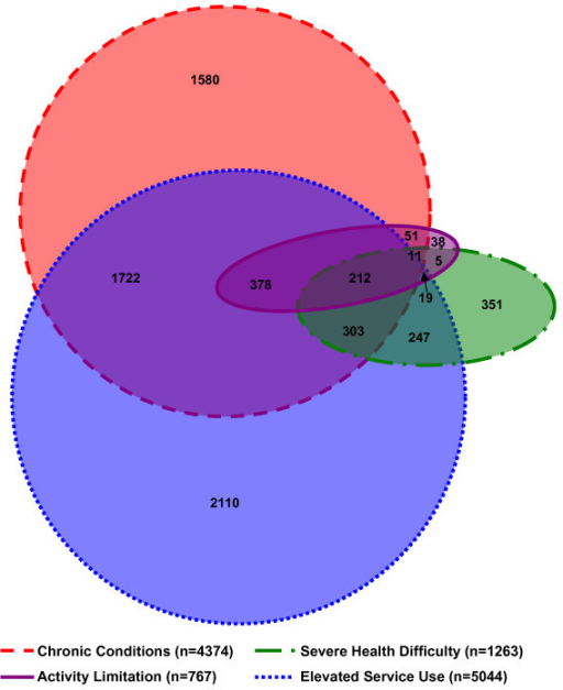 Proportional Size Venn Diagram Wiring Library