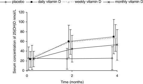 Mean (± 1.96 × SD) serum 25(OH)D concentrations at baseline, 2 and 4 months during treatment with vitamin D daily, weekly, or monthly, or placebo