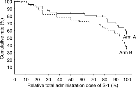 Cumulative rate of relative total administration dose of S-1 in each arm by Kaplan–Meier method; relative total administration dose of S-1 at 100% were 54.9% (95% CI: 40.1–69.7%) in arm A and 34.3% (95% CI: 21.1–47.4%) in arm B (P<0.1), respectively.