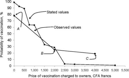 Average probability of having a dog vaccinated against rabies by charge for vaccination: observed versus owner-stated values for vaccination. The observed values of charges to vaccinate an owned dog against rabies and probability of vaccination came from 3 sources. Points A and B (recording vaccination coverage for all owned dogs vs. costs charged) come from 2 vaccination campaigns held in N'Djaména in 2002 and 2006, respectively. Point C represents the midpoint of the range of recorded 2001 clinic charges in N'Djaména for vaccinating a dog against rabies (costs not adjusted for any potential inflation). The owner-stated amounts that they would be willing to pay for their dogs to be vaccinated against rabies came from a survey of 356 households, conducted in 2006. The graph shows the reverse cumulative probability of the stated values.