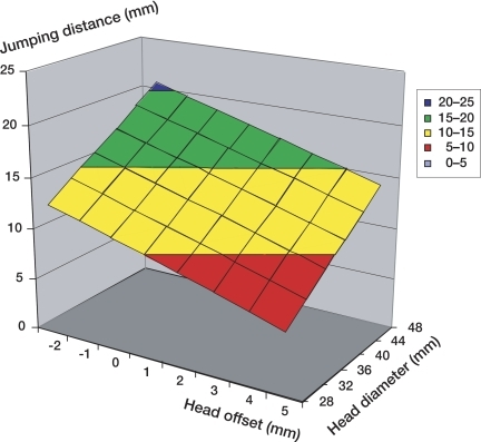 Combined influence of head offset and diameter on the jumping distance. 45° abduction and 15° anteversion cup angles are used.