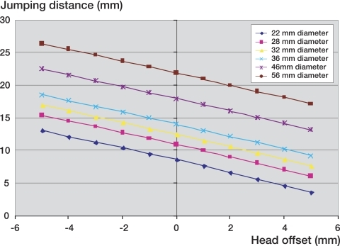 Influence of femoral offset on jumping distance.