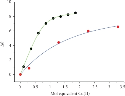 Comparison of titration curves for Cu(II) binding at MBS obtained in the presence of 1 mol equivalents of Ibu (experimental points, , and fits to the Kapp formula, ) and War (experimental points, , and fits to the Kapp formula, ).