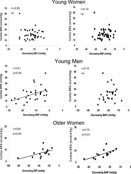 Linear regression analysis of the correlation between the magnitude of decrease in SBP and cardiac BRS (left panel) and the magnitude of decrease in MAP during the decreasing pressure transients and cardiac BRS (right panel) in young women, young men, and older women. Slopes for young men and older women for decreasing SBP and cardiac BRS was 0.72 and 0.12 respectively. The slope for the decrease in MAP and cardiac BRS in the older women was 0.30.