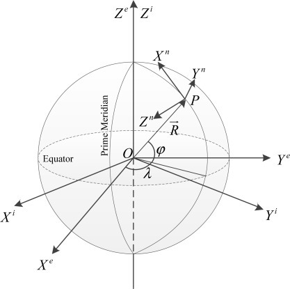 Inertial frame, earth frame and navigation frame representation on the Earth ellipsoid.