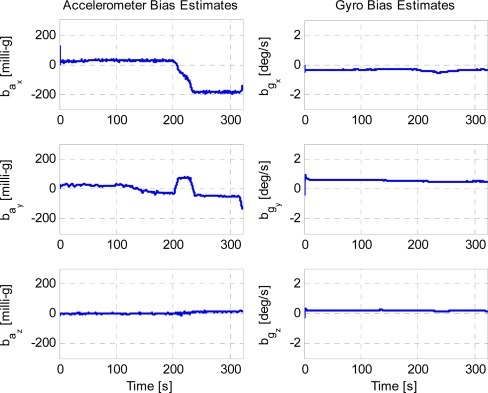 Accelerometer and gyroscope estimation based on the camera/IMU/GNSS integration.