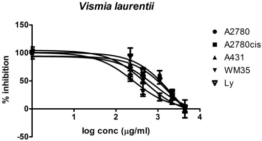 Cancer cell growth inhibitory activity of Vismia laurentii extract.Cancer cell growth inhibitory activity of Vismia laurentii extract against four different cancer cell lines.