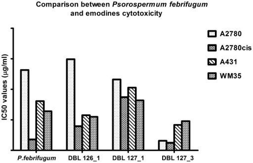 Comparison between Psorospermum febrifugum extract and emodines cytotoxicity.Differences between anticancer activity of Psorospermum febrifugum extract and its isolated compounds against four different cancer cell lines.
